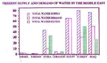 the issue of water supply in israel Dimensions of the middle east water problem water supplies in the middle east are facing enormous pressures and all are already at maximal or near-maximal use egypt's population is growing by one million every nine months many jordanian towns get water only once a week immigration into israel is increasing the.